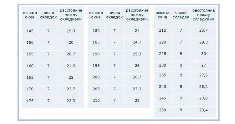 Таблица примерных рассчетов количества складок на шторе и ширины между ними
